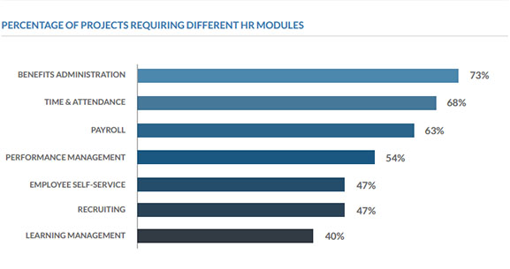 hrms requirements gathering - must-have modules